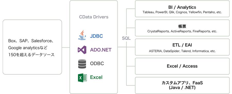 150を超えるSQLインターフェースを提供