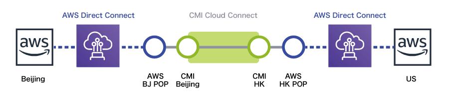CMIクラウドコネクトを用いた日中間の接続イメージ図