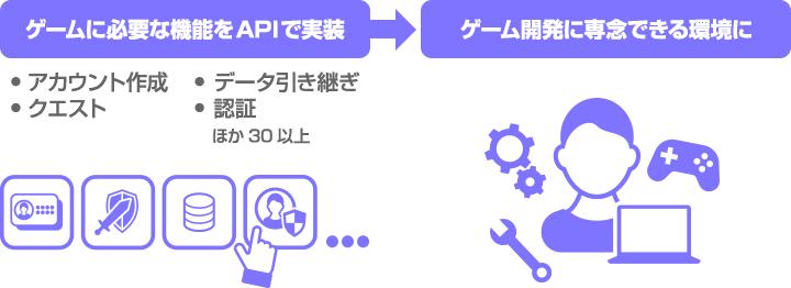 ゲームに必要な機能をAPIで実装 → ゲーム開発に専念できる環境に