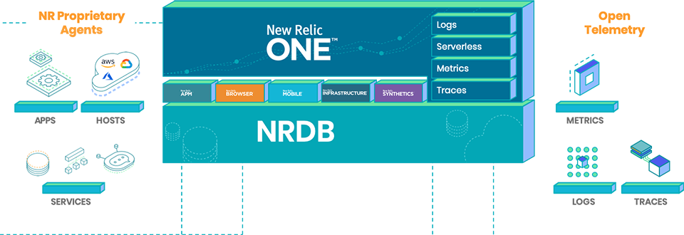 New Relic One Platform