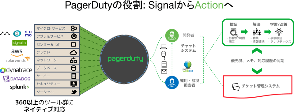 PagerDutyサービスイメージ