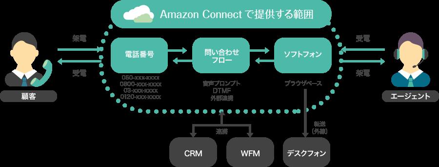 Amazon connectは、クラウドベースのコンタクトセンターを簡単に構築