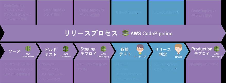 AWS環境でのCI/CDパイプライン構築例