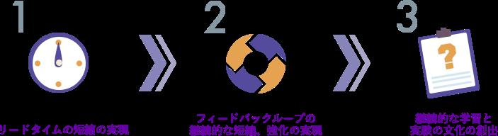 1:リードタイムの短縮の実現 2:フィードバックループの継続的な短縮、強化の実現 3:継続的な学習と実験の文化の創出
