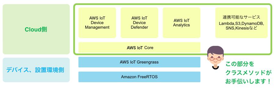 IoTデバイスを中心としたサービスの構築を支援