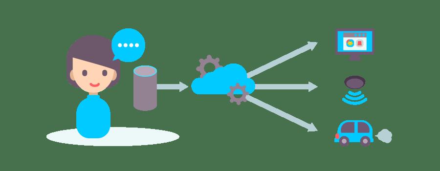 AWS IoT連携ソリューション