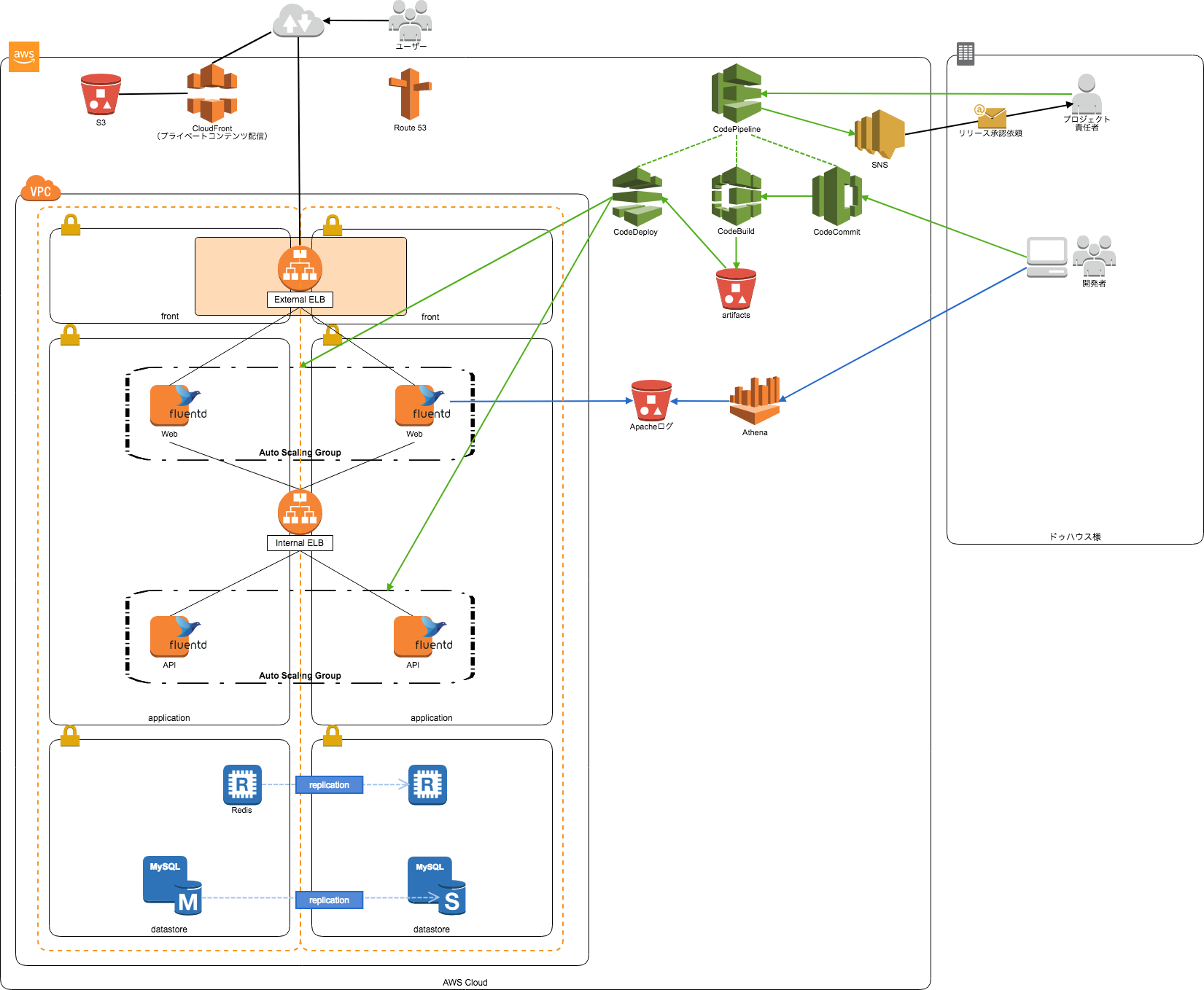 infrastructure for dohouse