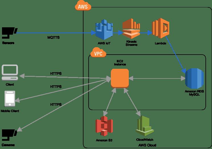 Cases: AWS IoT Core - ZUKOSHA | Classmethod,inc
