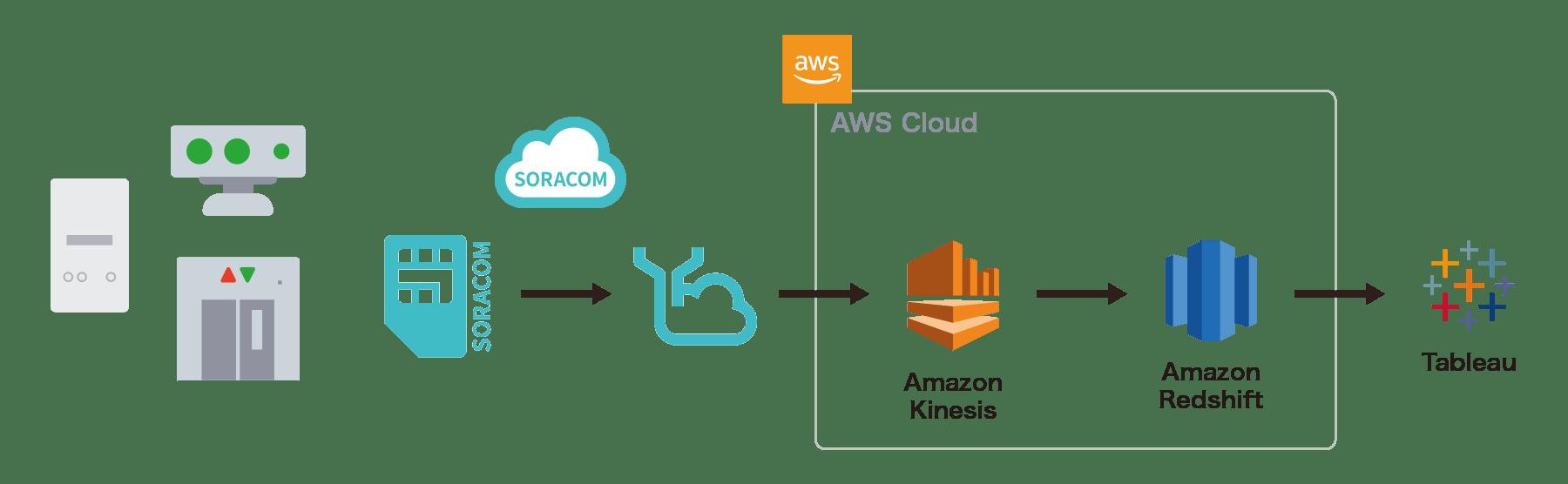 Cases: Amazon Kinesis - Fujitec | Classmethod,inc