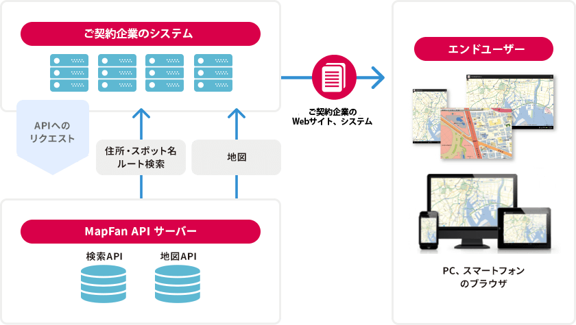 MapFan API 利用イメージ