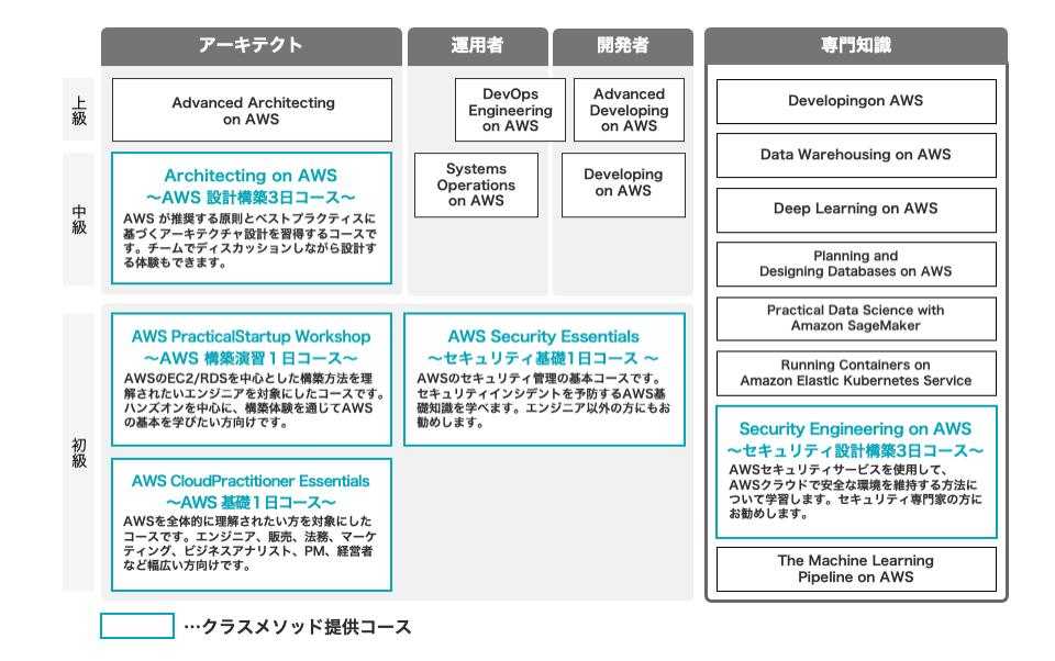AWS公式トレーニング体系