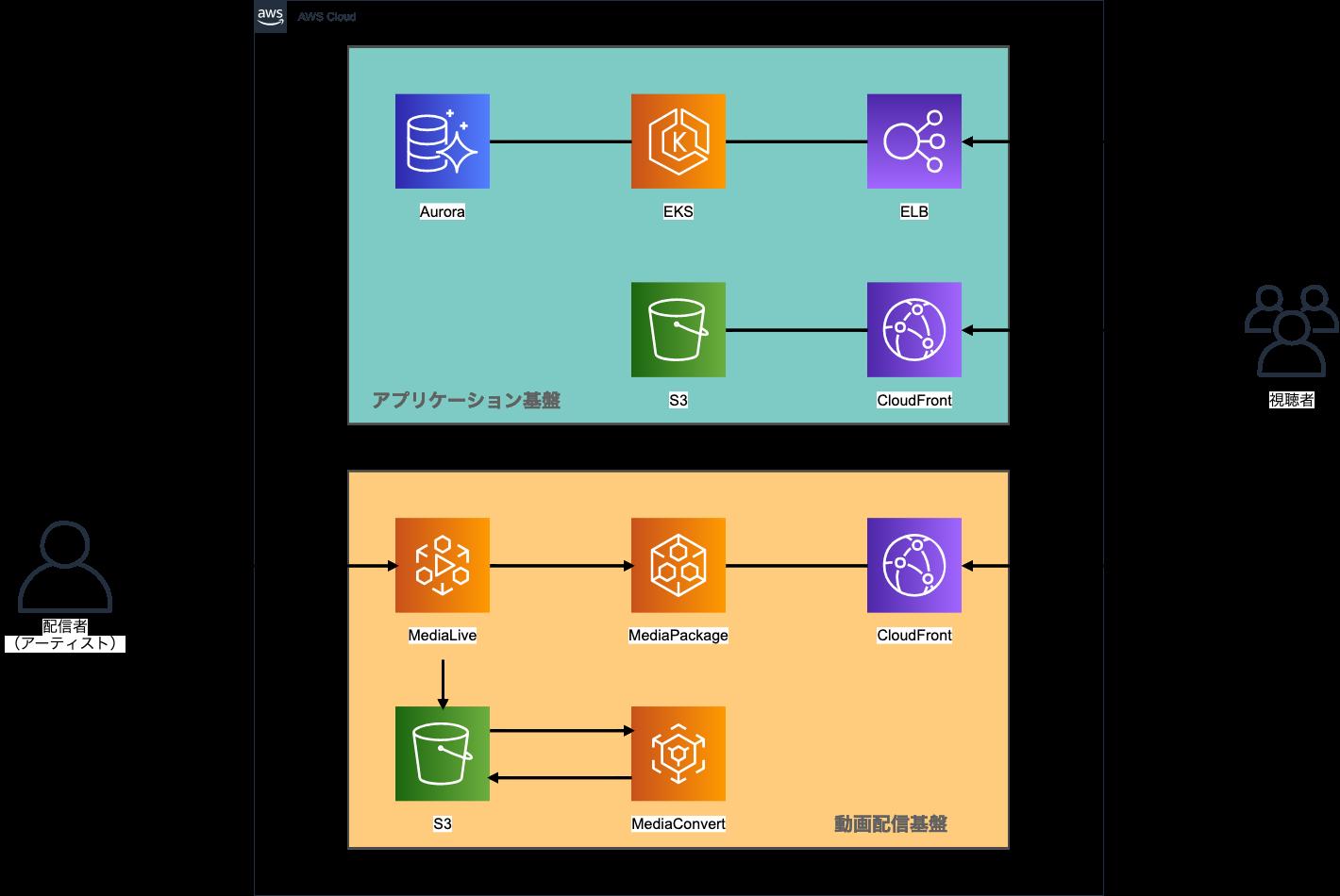 AFLSライブ動画配信基盤の構成概要図
