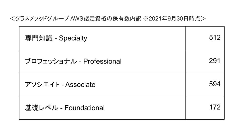 AWS認定資格保有数(2021年9月30日時点)